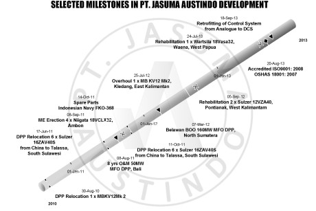 Selected Milestones PT. Jasuma Austindo Development