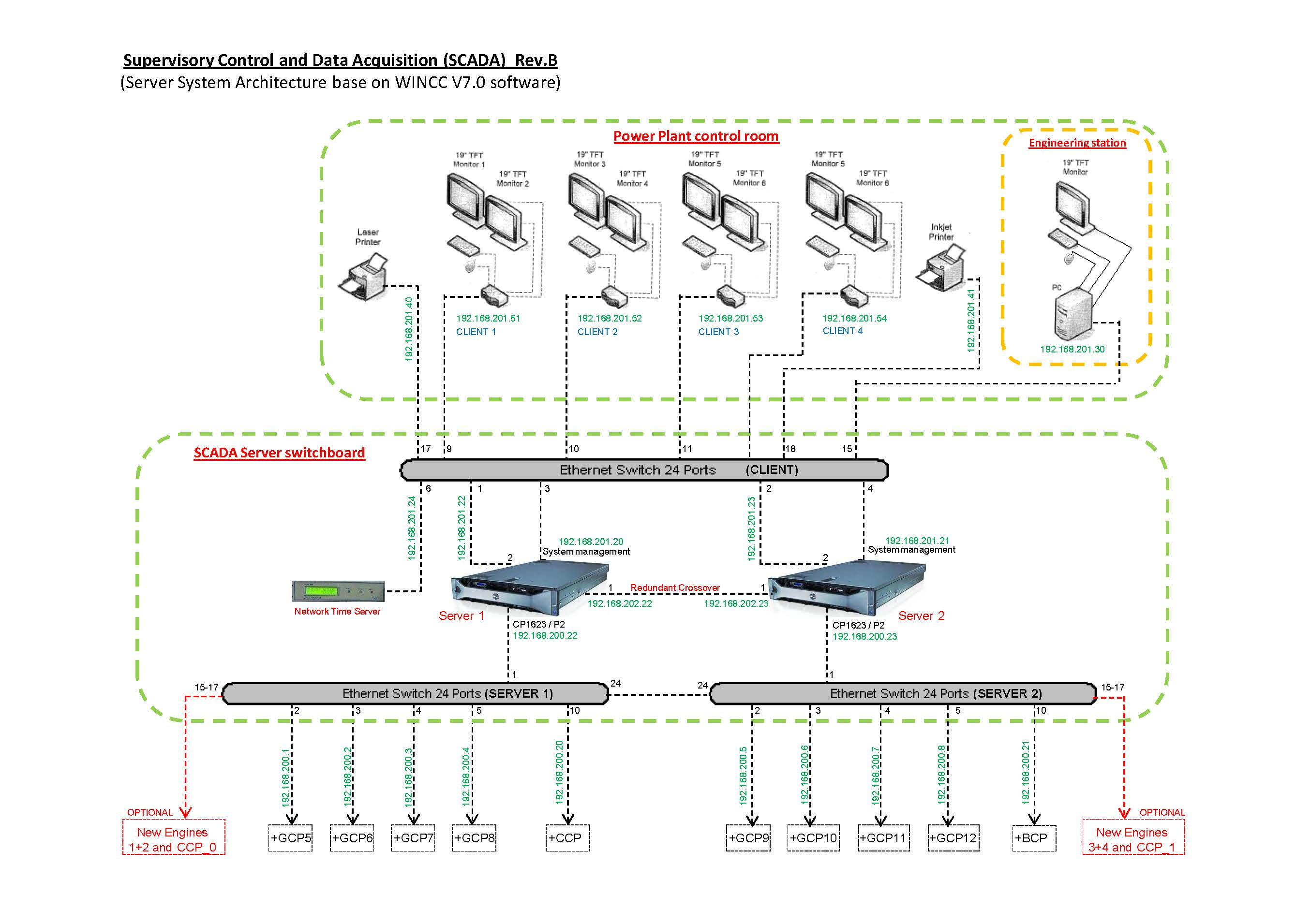 Supervisory Control and Data Acquitision (SCADA) Belawan Power Plant