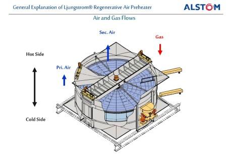Air Preheater Suralaya Steam Power Plant